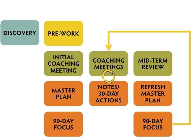 Kaizen Coaching Process